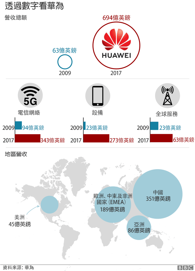_105394597_huawei_in_numbers_chinese_640-nc.png