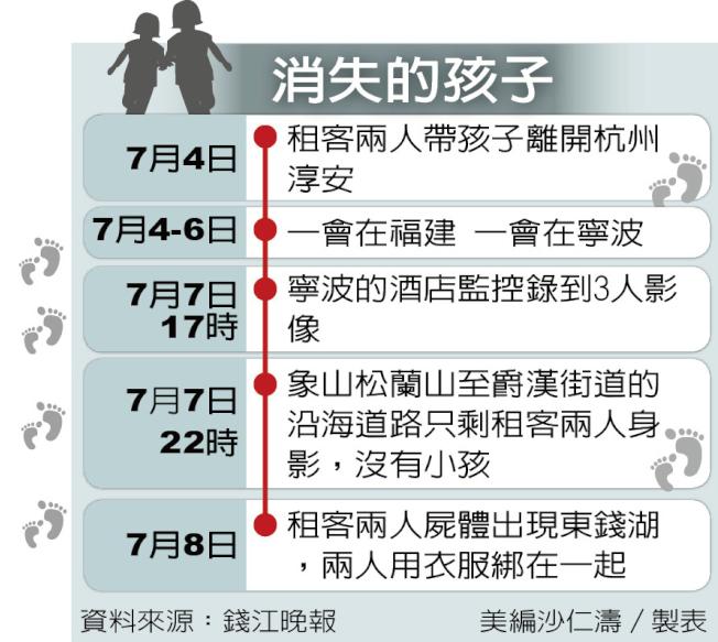 杭州女童章子欣失蹤事件簿。(資料來源:錢江晚報)