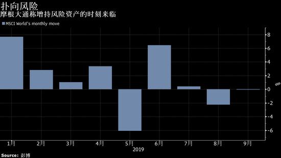 摩根大通:全球股票势将在年底前上涨