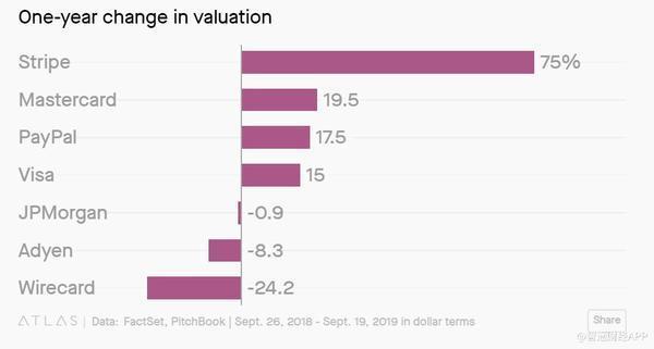 这家公司估值达350亿美元超Airbnb 成为估值最高硅谷初创企业之一
