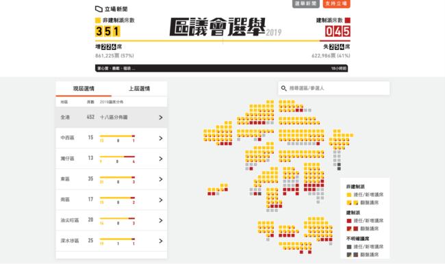 香港2019区议会选举彻夜开票,截至当地时间星期一(11月25日)早7点半,近九成席位已揭晓