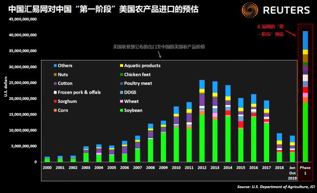 1 JCI estimates of Chinas Phase 1 purchases of US farm goods.png