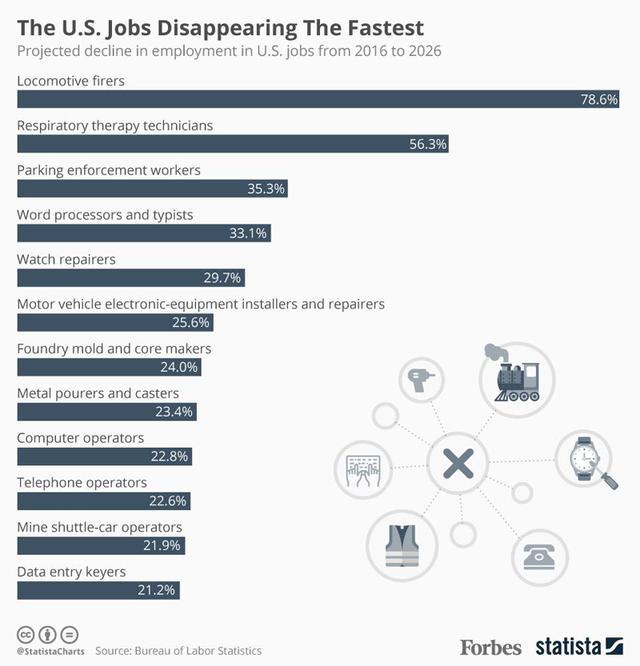 未来七年,美国15种职业将处于消失边缘