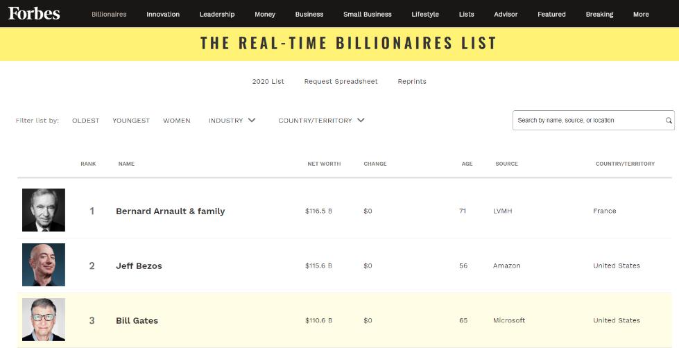 《福布斯》最新发布的世界富豪排行榜