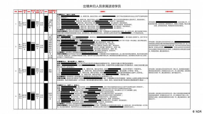DW Investigativ Projekt: Uiguren Umerziehungslager in China ACHTUNG SPERRFRIST 17.02.2020/17.00 Uhr MEZ (NDR)