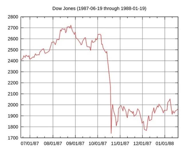 1920px-Black_Monday_Dow_Jones.svg_.jpg